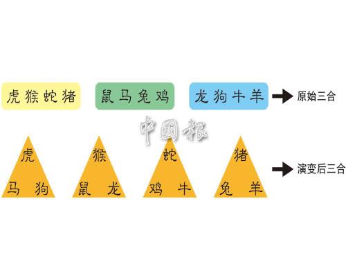 上一期我們談到三合局,從最原始的三合局變成四個組別的三合局。每個組別派出一個成員,但又互不離開本質的崗位。