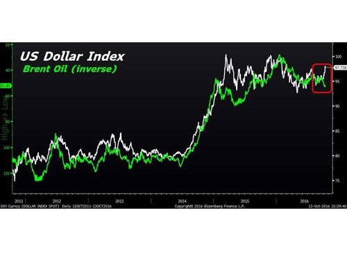 美元指數與原油價的相關性。