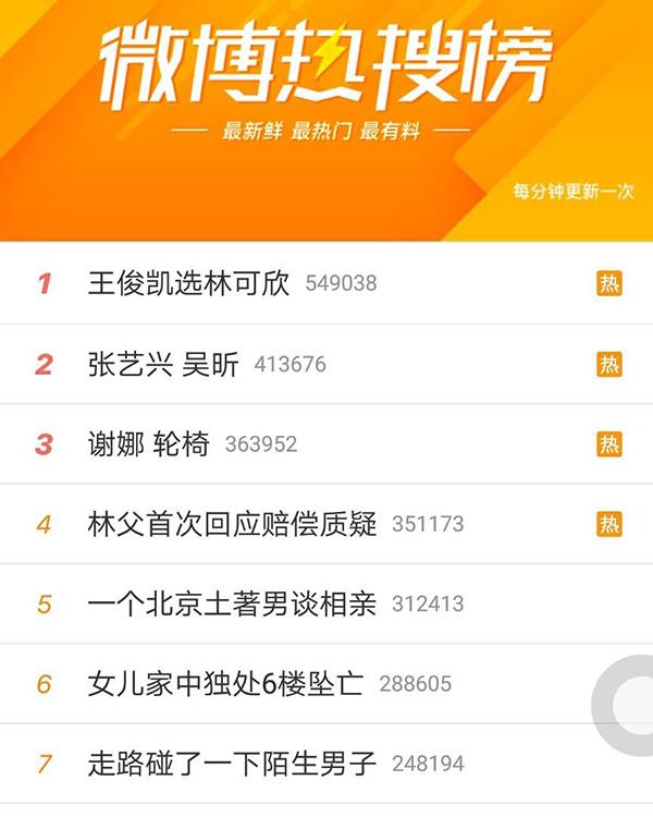 節目播出后,林可欣與王俊凱的合唱片段瞬間登上微博熱搜榜冠軍位置。