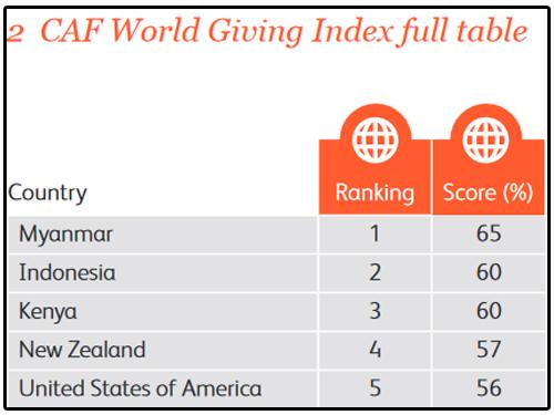 慈善援助基金會2017年全球行善指數前五名。