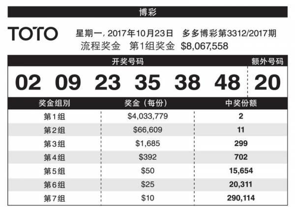 昨晚的多多博彩獎金高達806萬7558元,頭獎由兩人贏得。