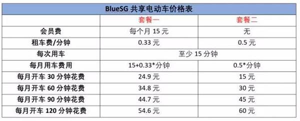 共享電動車價格表。(注:1新元=3.03令吉)