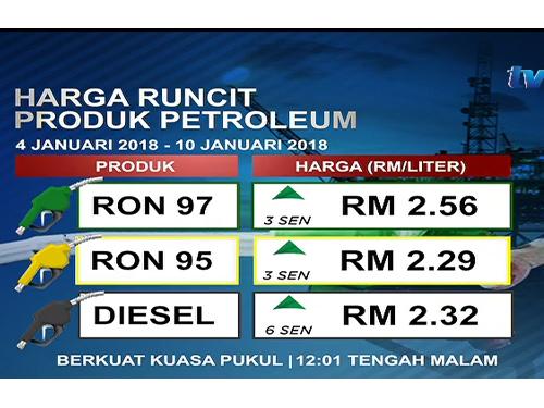貿消部週三下午公佈的最新燃油價格,柴油價首度高於RON95。
