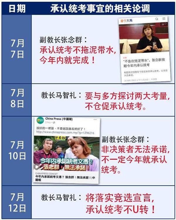 魏家祥通過圖表說明教長與副教長,在過去數天在承認統考文憑課題上立場反覆。