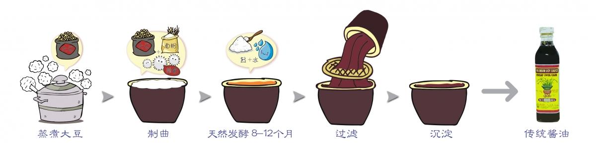 酱油制作-传统
