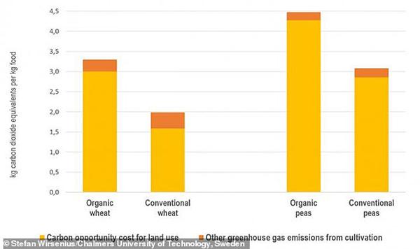 该大学的研究结果,以图表的方式,显示出有机耕种需要耗费更多的土地资源。