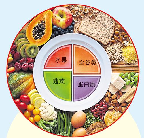 每日膳食的主要部分应该是蔬菜和水果,占据餐盘的一半,应注意蔬菜水果的颜色和品种。全谷类食品应占据餐盘的四分之一,例如:全麦、大麦、藜麦、燕麦、糙米等。另外四分之一则是蛋白质,鱼肉、鸡肉、豆类、坚果都是健康优质的蛋白质来源,可以将它们混合制成沙拉,也适合与餐盘中的蔬菜配搭食用。除此之外,也要记得选择健康的植物油(例如:橄榄油、芥花籽油、大豆油、玉蜀黍油等)和摄取足够的水分(最好少喝或不喝包装或含糖饮料)。