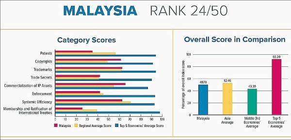 报告指出大马在国际知识产权指数得分49.70%,依然比亚洲国家的平均分52.46%来得低。