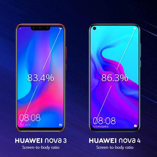 相较于华为nova3,nova4的屏占比多了2.9%,达到更辽阔的视觉享受。