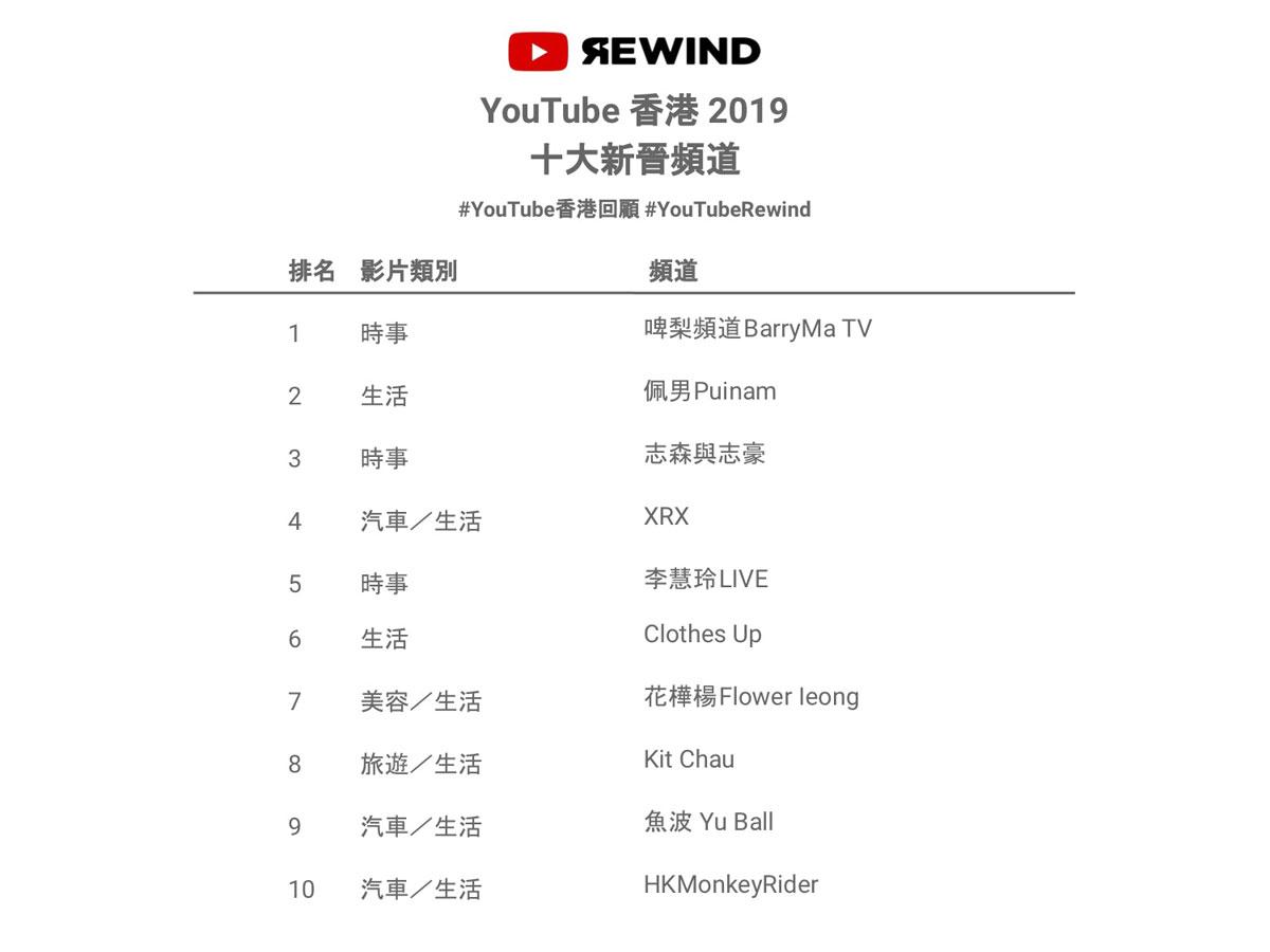 """YouTube 香港 2019 十大新晋频道""排名。"
