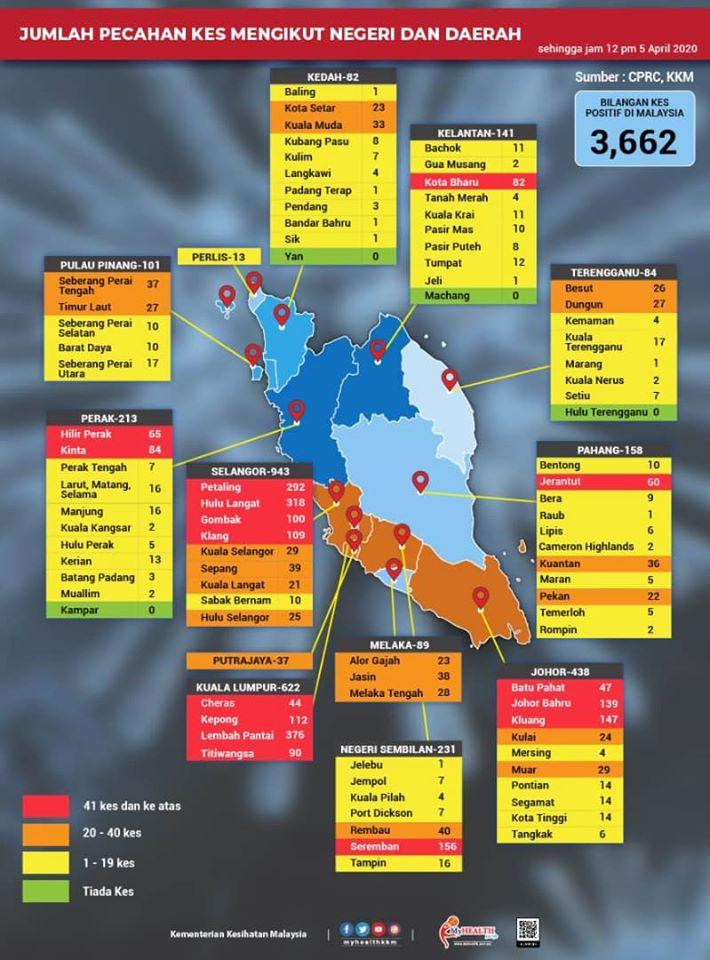 截至4月5日中午,蕉赖因有44宗确诊病例而列为疫情红区。