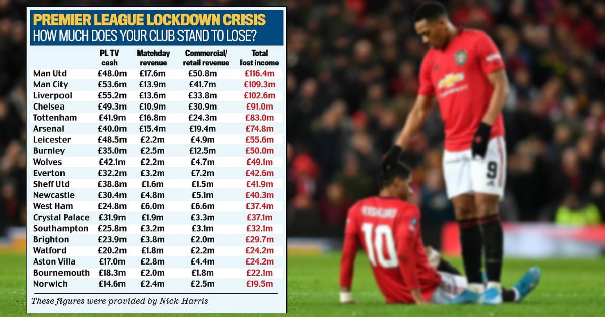 曼联在英超20强损失榜高踞榜首。