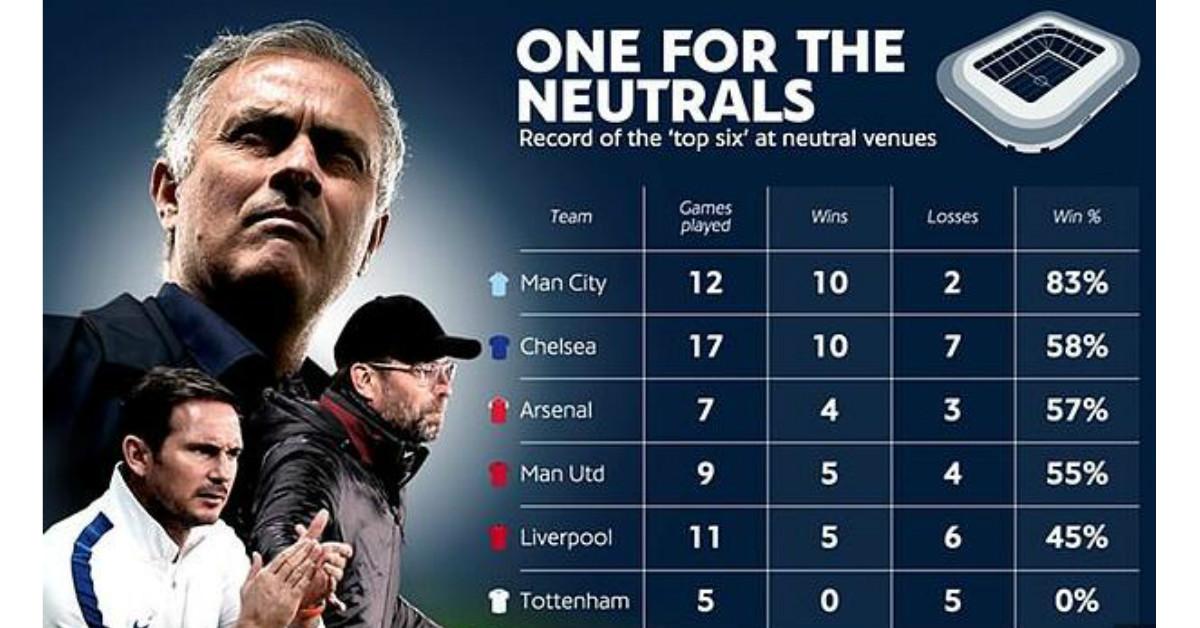 英国媒体统计出英超6强在中立场地的战绩。(m.allfootballapp.com统计)