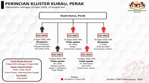 霹雳州在古楼感染群,周一(10日)又增加3宗确诊病例,使到该感染群病例达5宗,患者皆有亲戚关系。