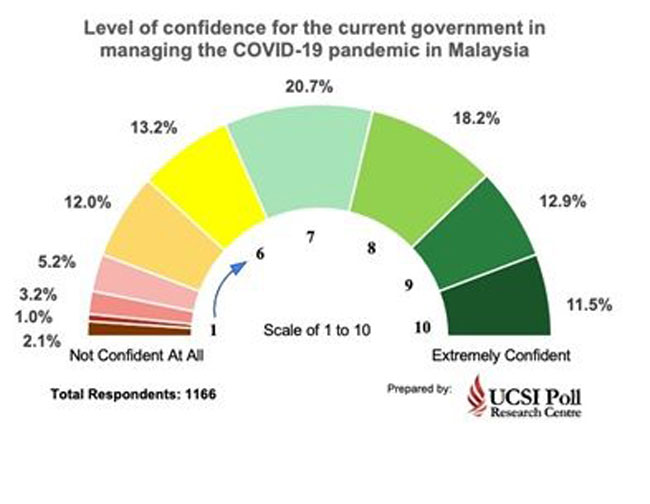 UCSI民调研究中心显示,63%受访者对政府的抗疫工作抱有信心。