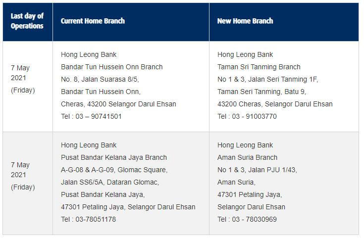 大马丰隆银行将在2021年5月至6月期间关闭6家分行。