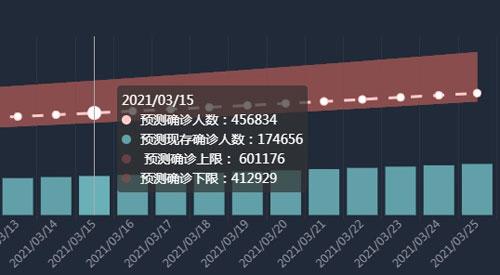 3月15日预测数据。