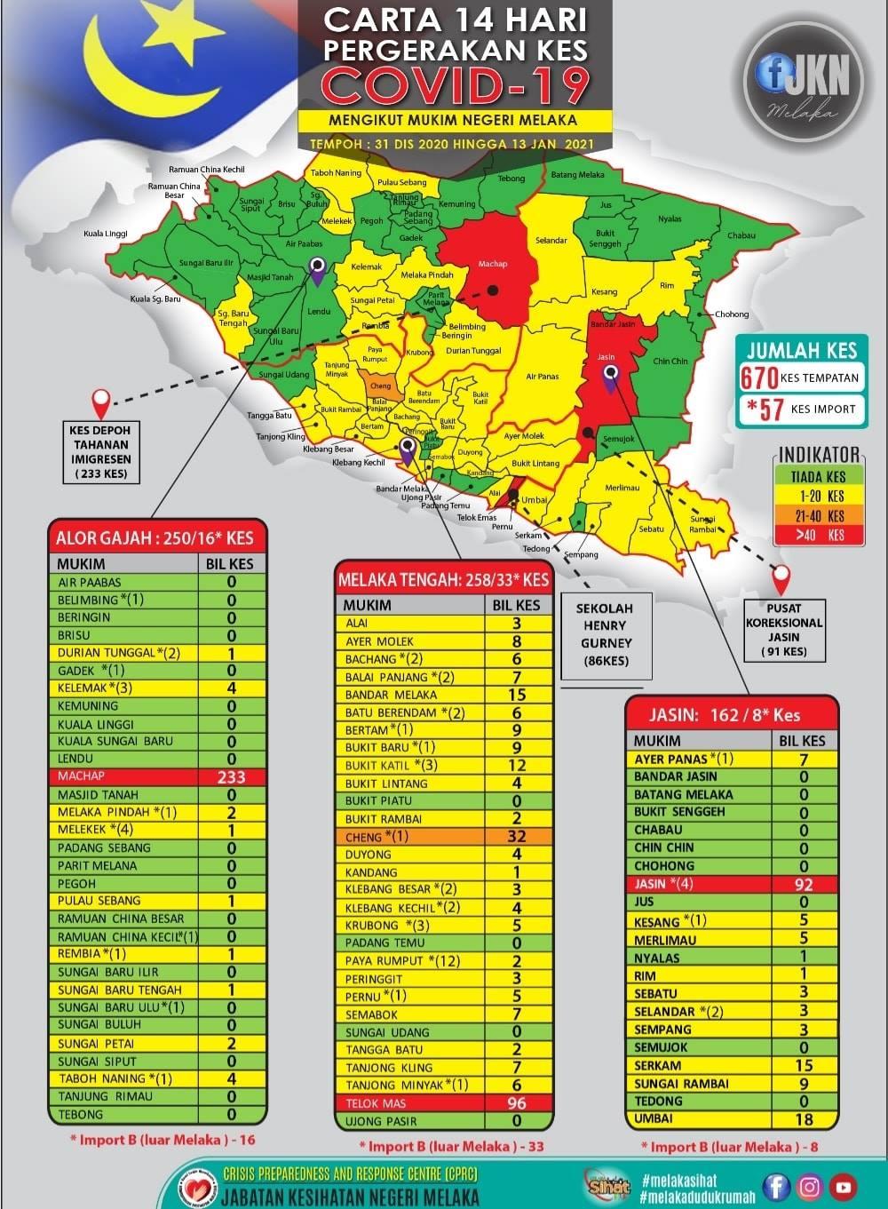 甲州尚有365宗治疗中病例。