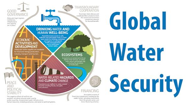 全球水资源安全。
