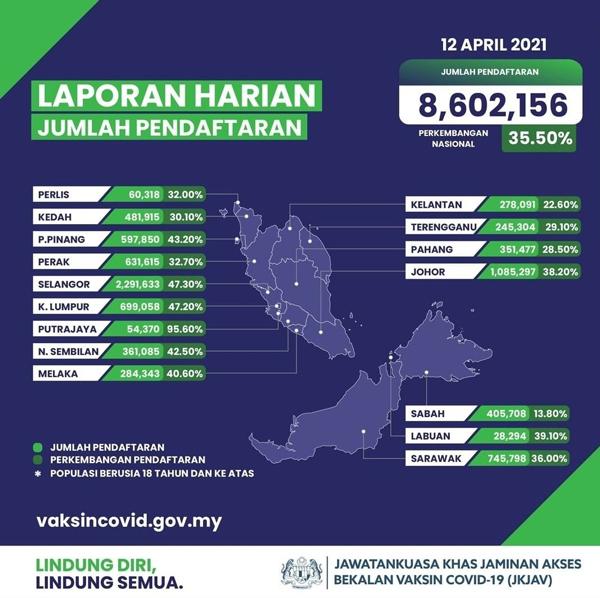 国内至今已有860万2156人已登记接种新冠疫苗,目标进度达35.5%。