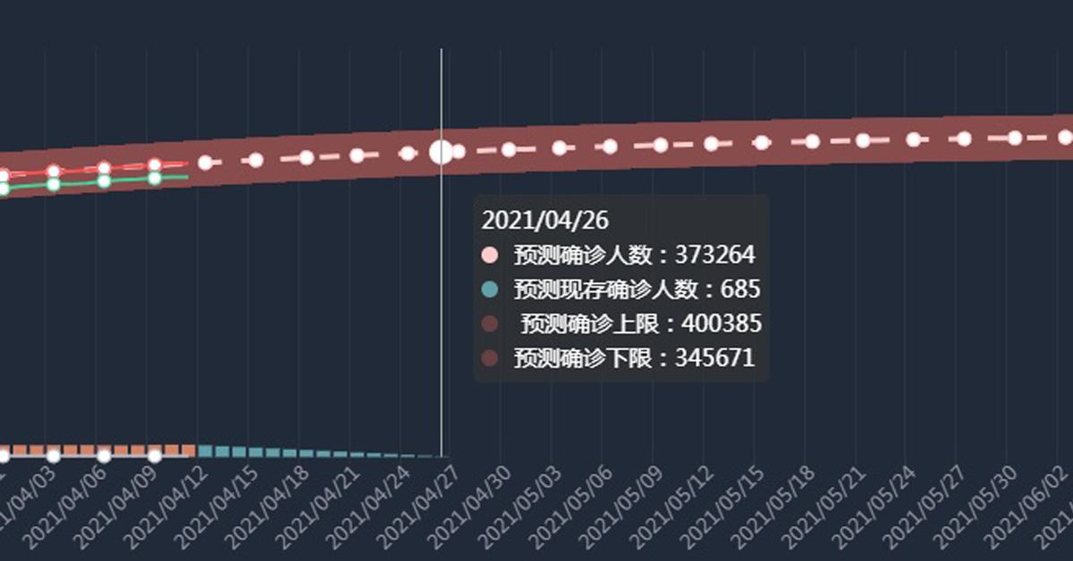 钟南山系统预测,大马4月26累计确诊37万3264例,确诊上限则达40万0385例,突破40万大关。