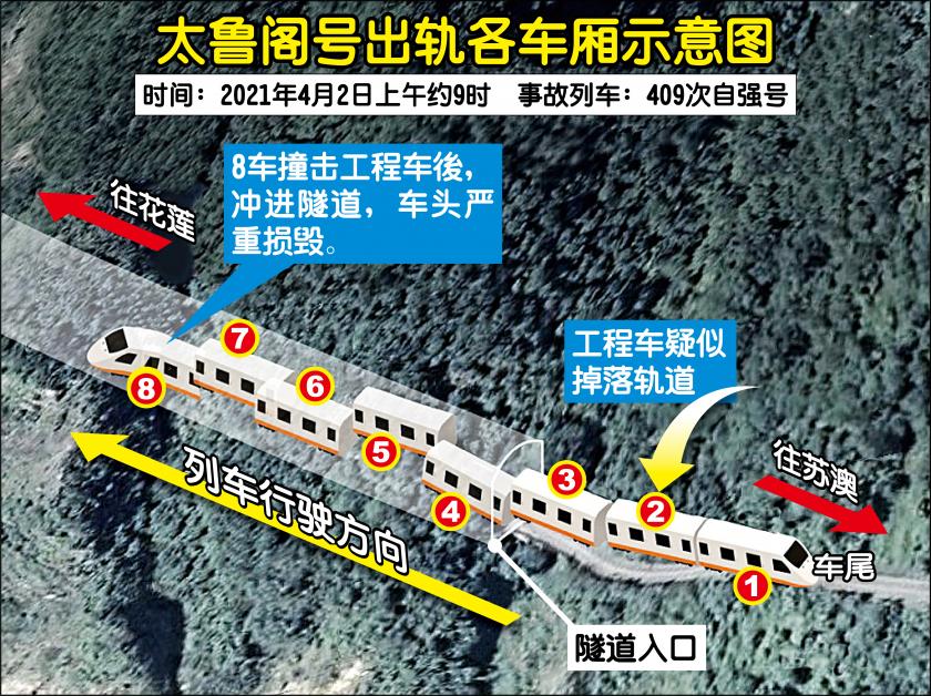 ◤台湾太鲁阁列车出轨◢找不到行车纪录器工程车滑落时间曝光| 中國報China Press