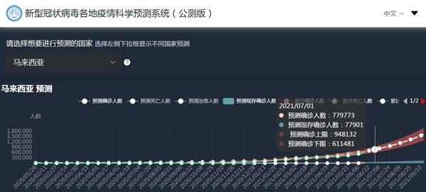 中国锺南山团队预测的7月1日数据。