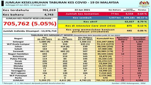 虽然CPRC没有公布每日检测人数,只需将今日总检测人数减去昨日的人数后,就能得到有关数量了。