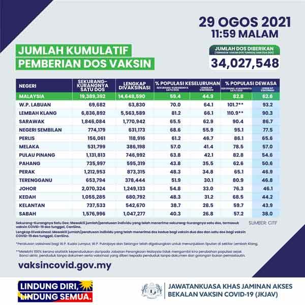截至29日,巴生谷已有81.2%人口完成首剂疫苗接种,成人人口接种率则是110.9%;66%人口接种了次剂,成人人口则是90.3%。