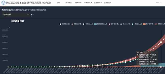 钟南山团队预测我国11月17日破400万确诊人数。
