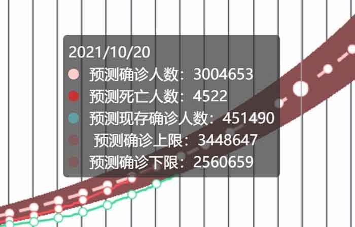 钟南山团队预测我国10月20日破300万确诊人数。