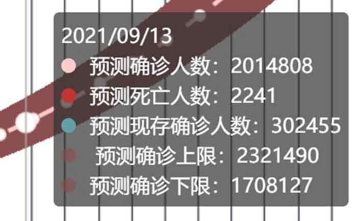 钟南山团队预测我国9月13日破200万确诊人数。